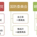朝鮮労働党など北朝鮮の組織構図(金正日や張成沢の役職など)